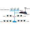 对时系统-网络对时服务器